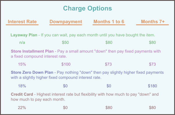 list of charge options
