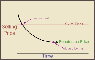 price skimming versus penetration pricing