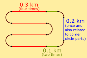 racetrack diagram