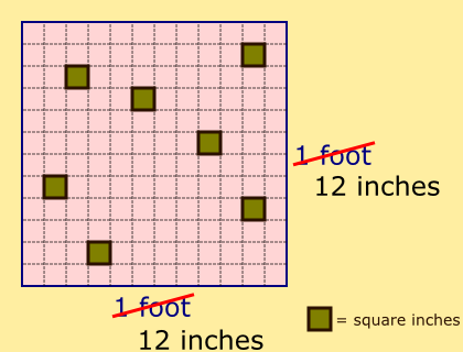 square inches