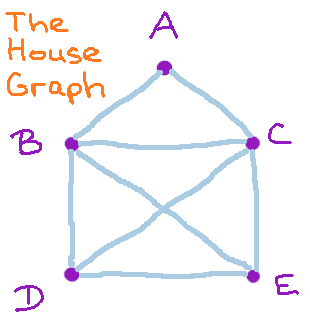 picture of the House graph