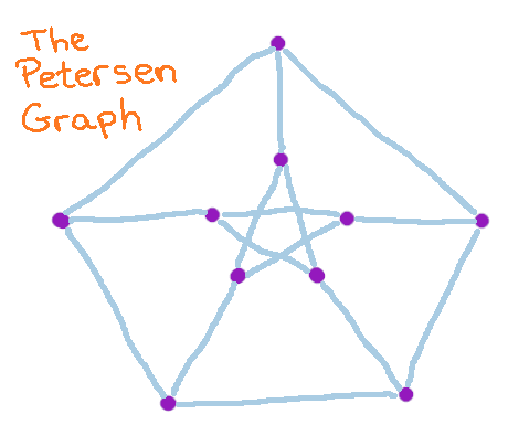 picture of the Petersen graph